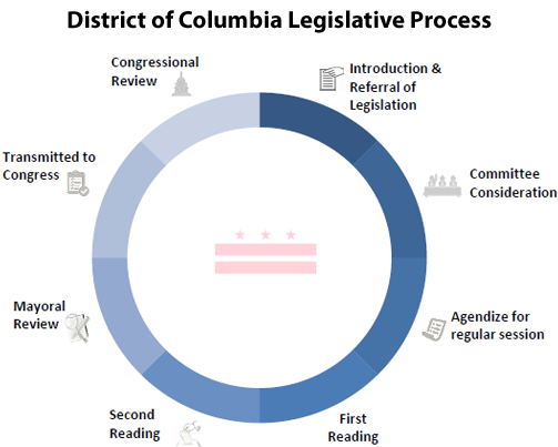 How A Bill Becomes A Law Council Of The District Of Columbia